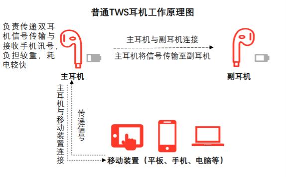 中国TWS耳机产业链发展详解