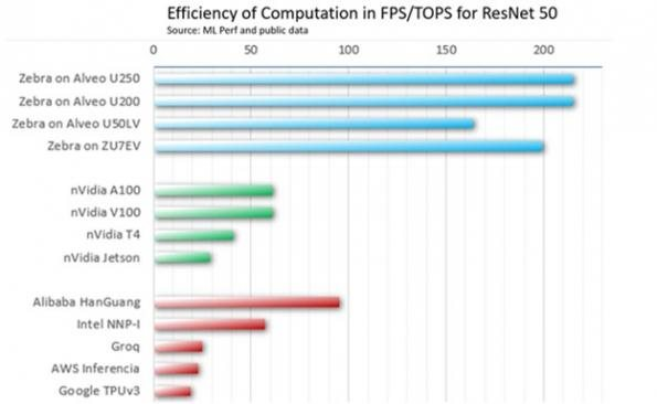 Mipsology takes on GPUs with AI on FPGAs
