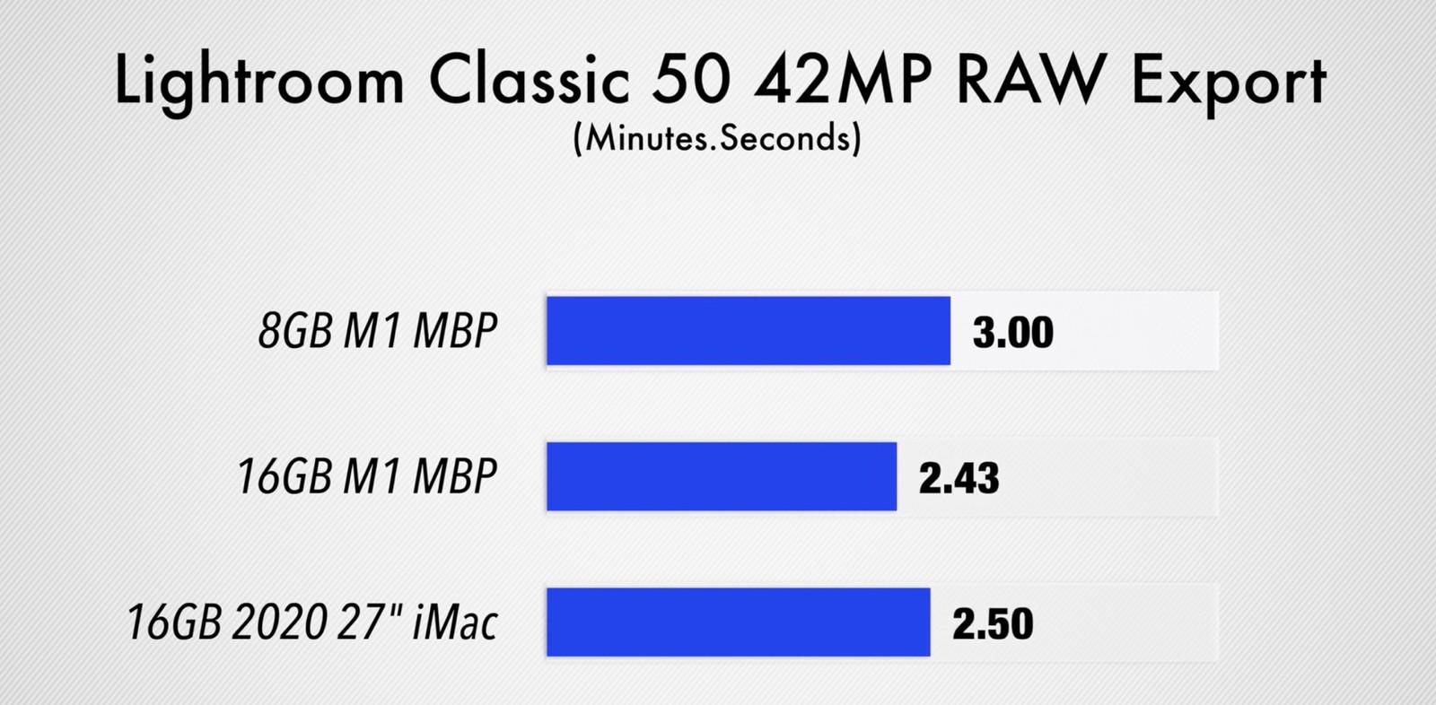 8GB与16GB RAM M1 MacBook Pro性能对比:差异不大
