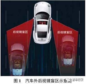 基于毫米波雷达的汽车盲区监测系统研究