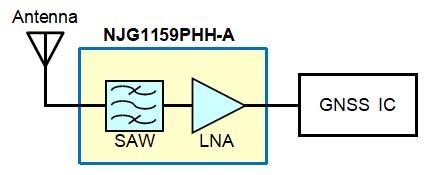 新日本无线车规级GNSS射频前端模块量产