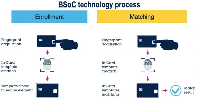 生物特征身份认证系统:指纹金融卡背后的两大挑战