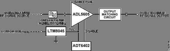 915MHz ISM无线电频段,过温管理功能1 W功率放大器性能评测