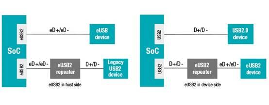 嵌入式USB2 (eUSB2)标准详细解读