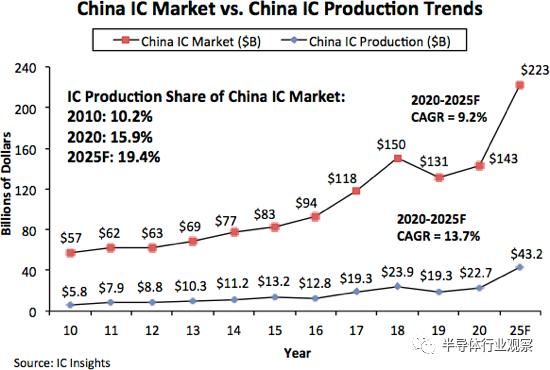 ICinsights:缺乏自产价值,中国芯片2025目标恐难达成