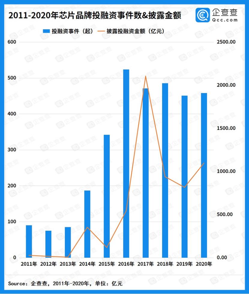 2020年我国芯片半导体融资额超千亿,近两年取得跨越式进展