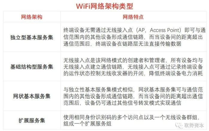 WiFi行业现状详解
