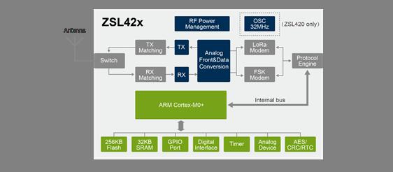 如何快速上手LoRa智能组网芯片