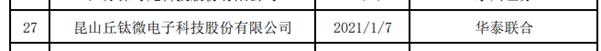 丘钛科技子公司昆山丘钛中国拟A股IPO 进行辅导备案