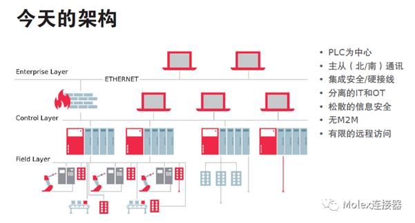 为工业4.0助力,莫仕推出多项工业自动化解决方案