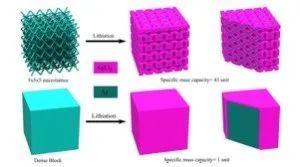 3D打印固态电池即将在德国量产!