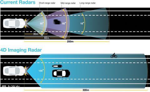 国内Radar企业如何突围?4D Radar是条出路吗