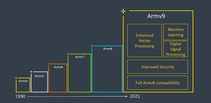 Arm推出新一代指令集架構Armv9,整體性能躍升一級