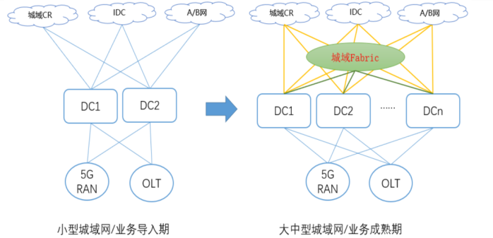科普文章:什么叫联通智能城域网