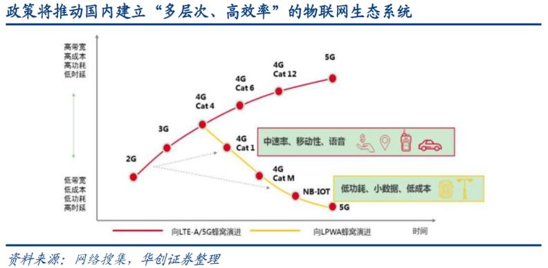 北京四季豆加速布局蜂窩通信市場