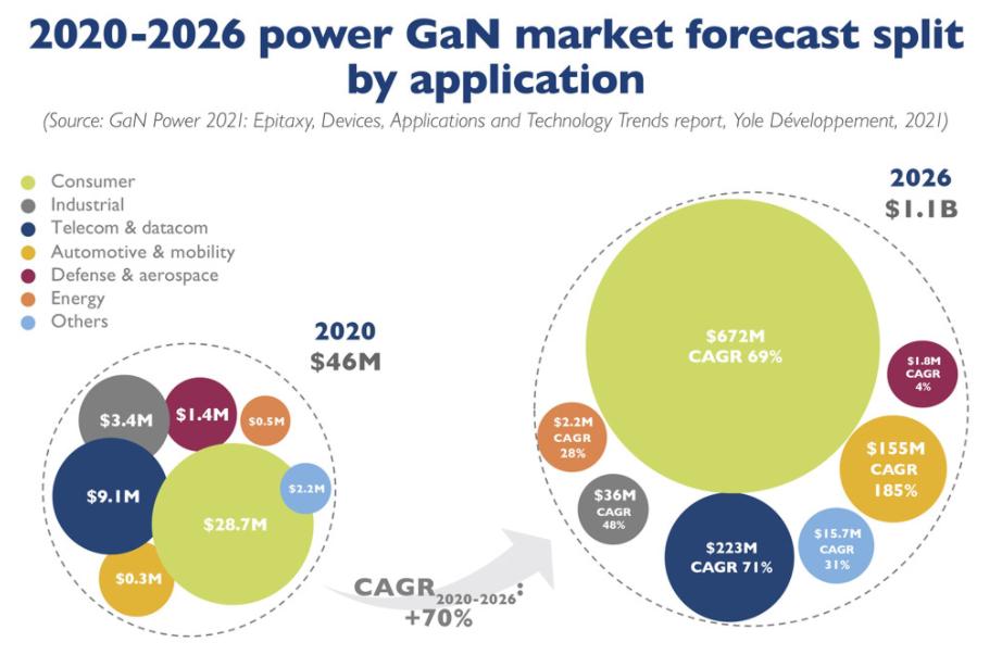 预计2026年GaN电源类应用市场将达到11亿美元