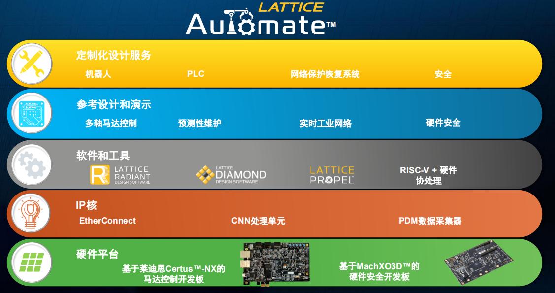 再次深耕垂直市场,Lattice推出Automate工业自动化方案