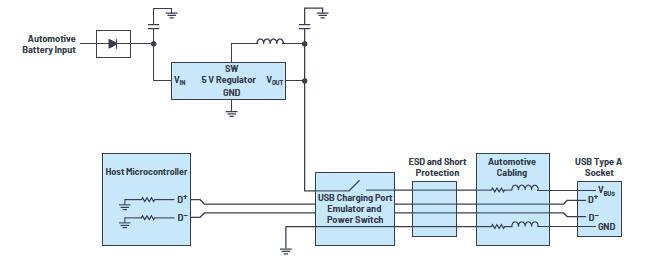 汽车USB 2.0和5 V Type-C解决方案提供充电和稳健的数据线保护