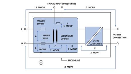 医疗应用的3D电源封装DC/DC转换器