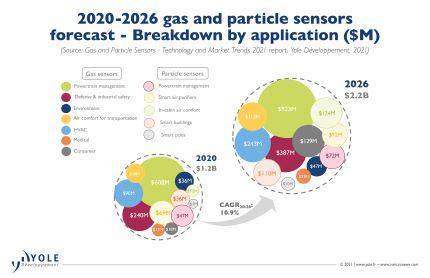 气体和颗粒传感器进入消费级市场