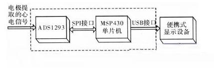 基于ADS1293的便携式低功耗心电信号采集系统