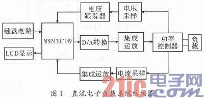 基于MSP430F149单片机的直流电子负载设计