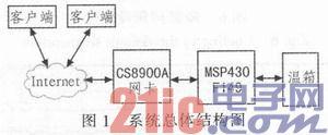 基于单片机的网络控制实现温控系统的设计