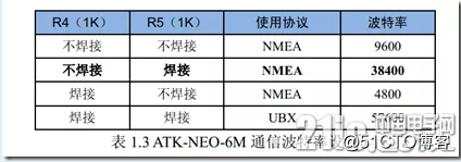 MSP430与ATK-NEO-6M GPS模块