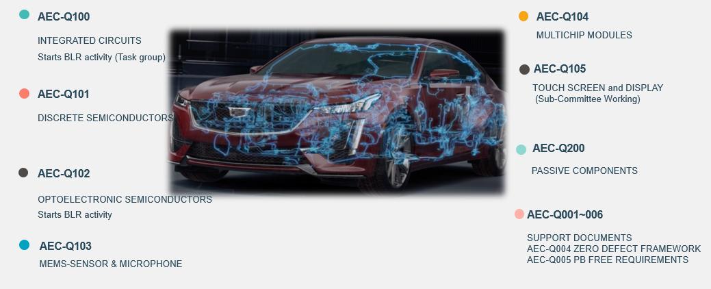 自动驾驶,苏试宜特,芯片测试,车规级芯片