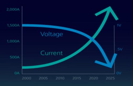 48V系统收硕果,Vicor引领数据中心供电新趋势