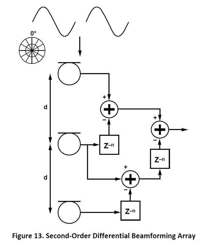 麦克风阵列波束成形与端射阵列(三)
