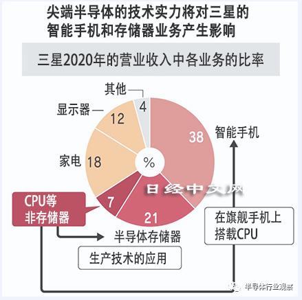 韩媒:三星追赶台积电将愈发艰难