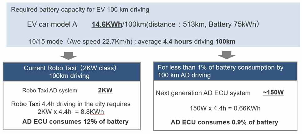Required battery capacity for EV 100km driving