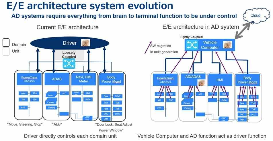 E/E architecture system evolution