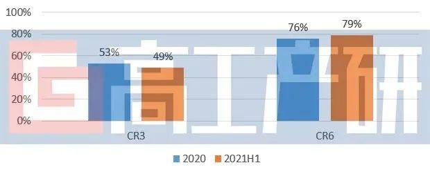 GGII:2021H1中国锂电负极材料市场复盘