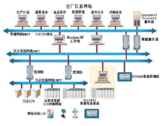 DCS的基本結構與組成部分