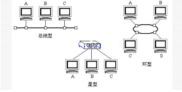 DCS系統組成圖和分散控制系統結構圖