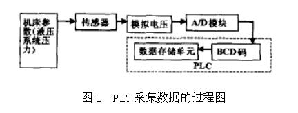 PLC中模擬量的采集與處理案例