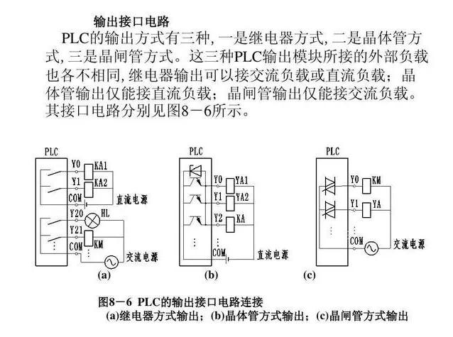 PLC的輸入端,輸出端常見的接線