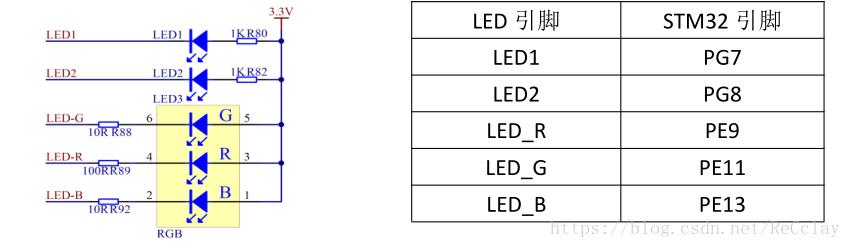 KST-STM32学习之项目实战RGB舞台灯光