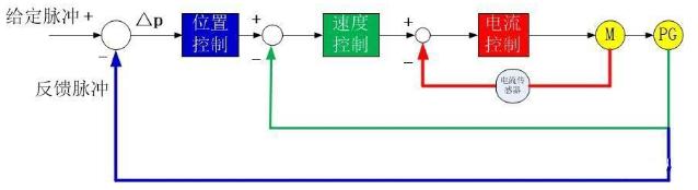 伺服电机是如何实现精准定位?如何理解它的闭环特性?