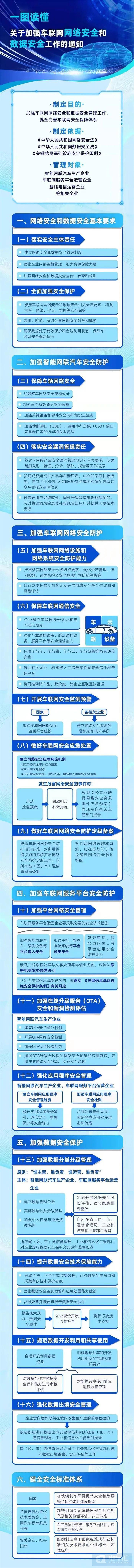工信部:部署加强车联网网络安全和数据安全工作