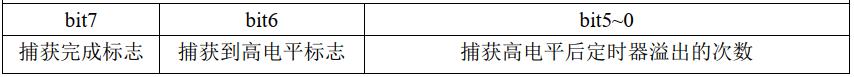 【STM32模块化程序】定时器输入捕获实现超声波测距